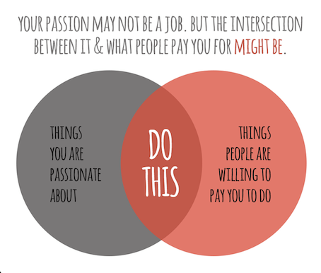 Adobe Indesign On Twitter Do This A Venn Diagram By Paul Jarvis