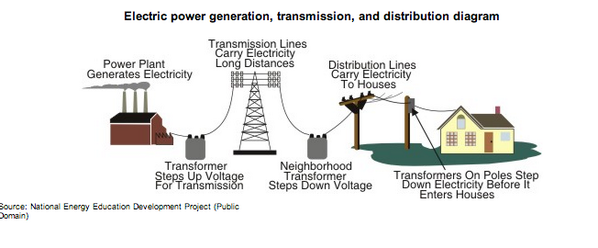 How Does Electricity Get To Your Home Diagram Tcworks Org
