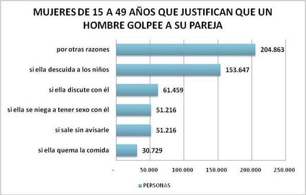 Acá las mujeres que justifican los golpes de un hombre según razones (?) #queruzoInvestiga http://twitter.com/queruzo/status/378656028910297088/photo/1