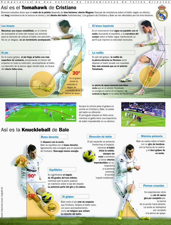 AS produce a graphic of Cristiano Ronaldos tomahawk free kick style vs Gareth Bales knuckleball