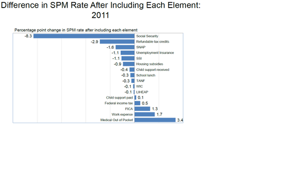 Chart: Difference in SPM after including anti-poverty elements