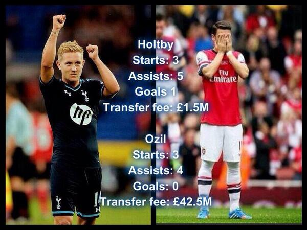 Tottenhams Lewis Holtby has better early season stats than Arsenals Mesut Ozil