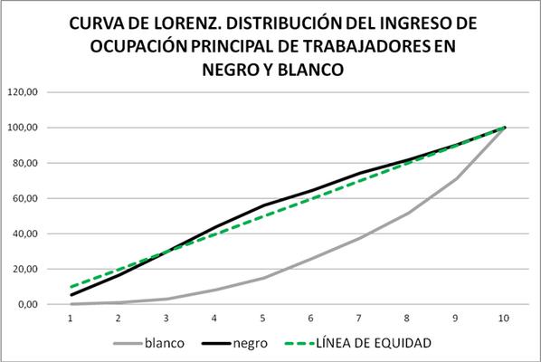 Este gráf ayuda a entender qué signif. los valores. Cuanto + pegado a línea verde, + equitativa la distrib. http://twitter.com/queruzo/status/380479217726525440/photo/1
