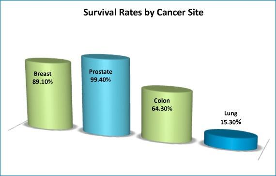 Twitter / LungCancerFaces: Lung cancer 5yr survival rate ...