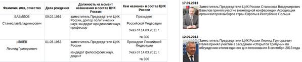 Постановление 2011 г 354