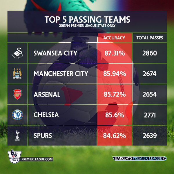 The Top 5 passing teams in the Premier League so far are...