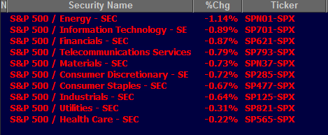 All 10 S&P 500 sectors in the red as stocks dive on shutdown fears $SPX marketwatch.com/story/us-stock… http://twitter.com/lauramandaro/status/384680874781847553/photo/1