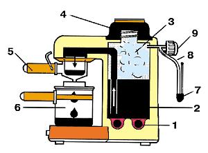 технологическая схема производства мороженного