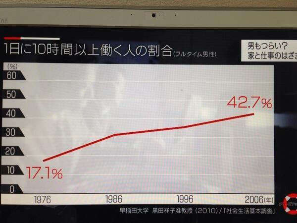 「1日に10時間以上」働く日本人男性、この30年で2.5倍になり今や半数に届く勢いであることが判明