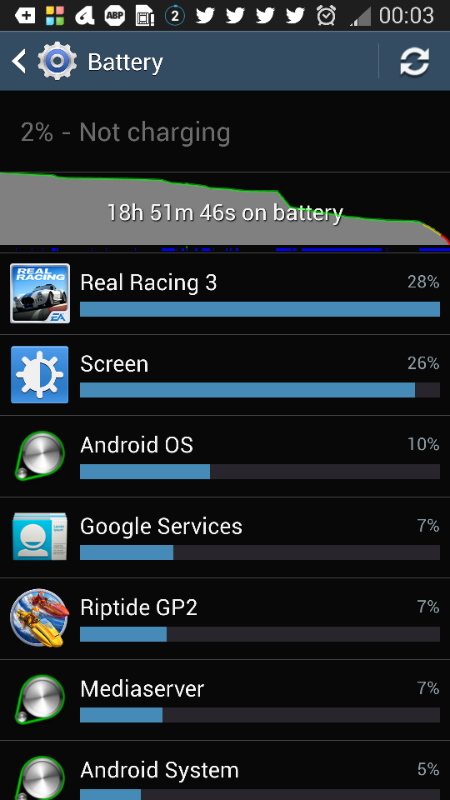 Twitter / echenze: Battery life. Almost 19 hours. ...