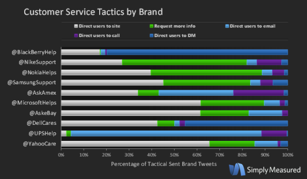 Twitter / simplymeasured: Curious how top brands are ...