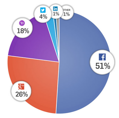 Twitter / LinkHumans: 51% of users socially login ...