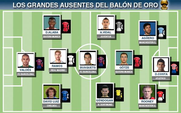 Sport publish a Ballon dOr XI of the players who didnt make the shortlist (Ft. Aguero, Vidal & More)