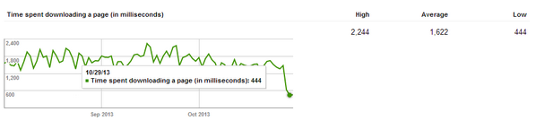 Moved a site over to @wpengine this week. Check out these speed stats from WMT. Now at .444 seconds. http://t.co/wGCwlWXWxc
