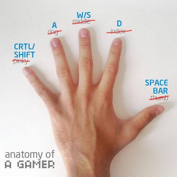 このキーボード操作...。ゲーマーの方なら使いますよね!