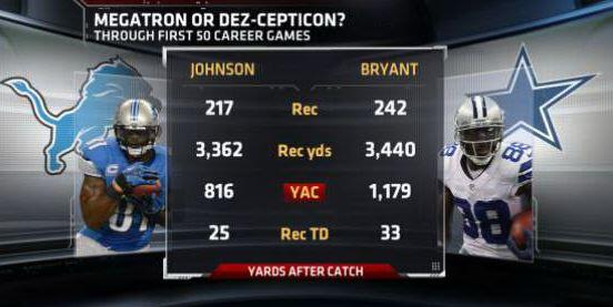 Espn Stats Info On Twitter The Numbers For Dez Bryant