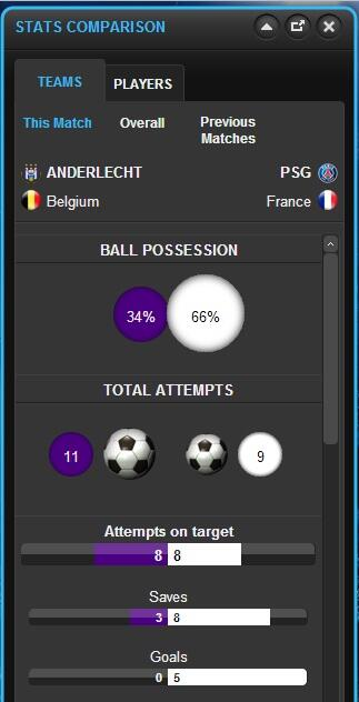 Stats say Anderlecht have had more shots than #PSG , so at least it hasn't been a completely wasted evening for them http://t.co/FQZ0CgEof7