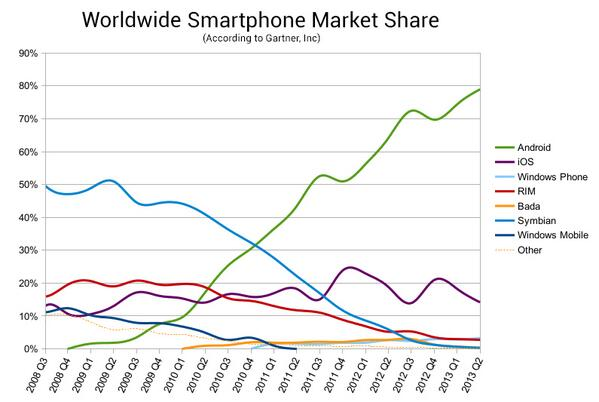 Holy crap, Android is ripping apart every other Smartphone OS (incl iOS) with amazing growth! http://t.co/srRheXxxgO http://t.co/47AxW03edP