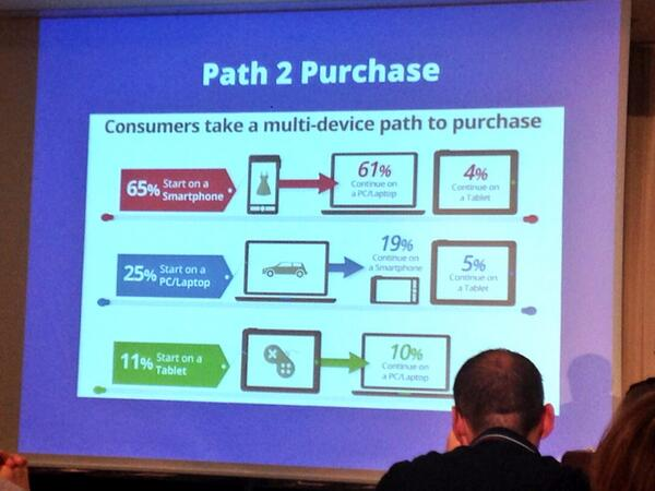 Omnichannel purchase path by Richard Lewis, CEO of @BestWestern #smeurope http://t.co/Ca3vVmyTbU