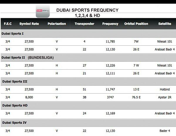 قناة دبي الرياضية On Twitter Dubai Sports 1 2 3 4 Hd Frequency