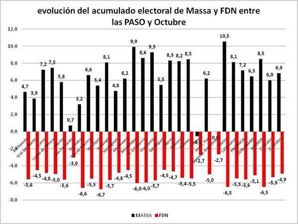 Acá puede verse cómo el electorado de De Narváez hizo voto útil. http://twitter.com/queruzo/status/394955130082041856/photo/1