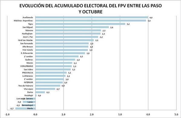 El FPV creció en 20 de 24 municipios. O sea, son todos traidores o no había + jugo q exprimir de la fruta. http://twitter.com/queruzo/status/394955844892123136/photo/1
