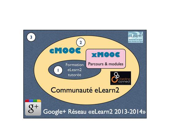 Un schéma global pour #eLearn2 : tutorée individuelle ou en groupe, ressources xMOOC, autour un cMOOC et le réseau G+ http://twitter.com/mlebrun2/status/395156056432590848/photo/1