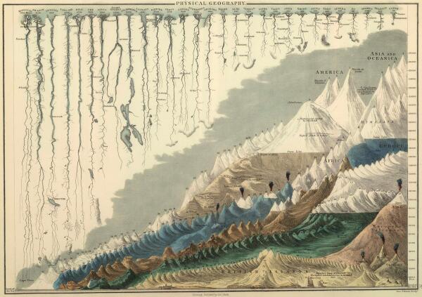 世界で最も高い山々を高い順に並べ、長い川を長い順に並べてまとめたインフォグラフィック(1854年発行)    (フルサイズの画像[4000x2821]→