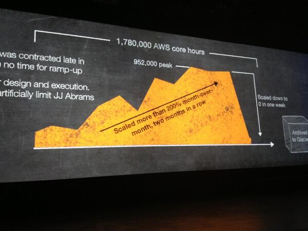 Use of #AWS into creating Star Trek Into Darkness by Atomic Fiction. #reinvent http://t.co/YsYK6EdAQV