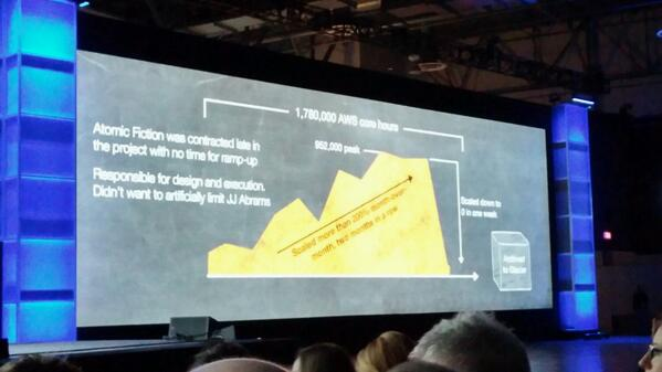 Need the rendering infrastructure of Pixar temporarily? Boom! #reinvent http://t.co/nkAHRunfvx