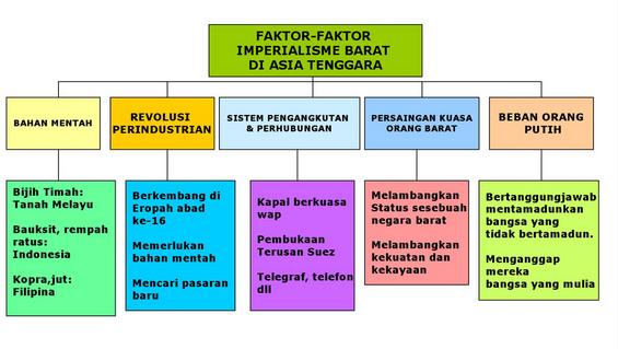 Twtgen96 On Twitter Faktor Faktor Imperialisme Barat Spm Sejarah Http T Co Wjilgcu6ot