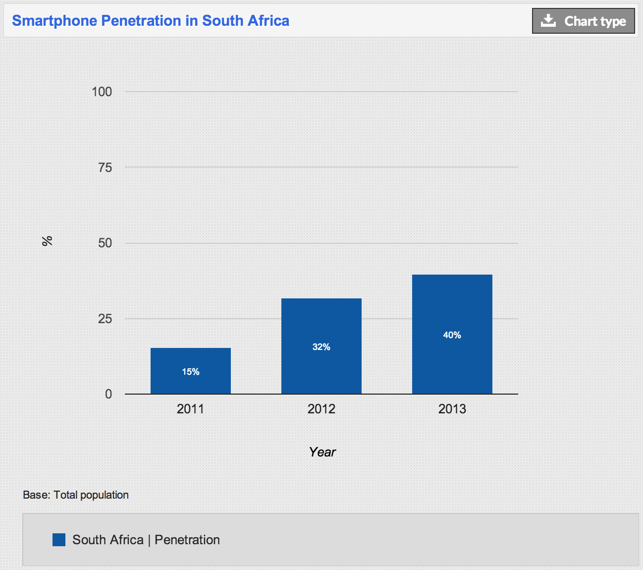 Twitter / palesa08: Smartphone penetration in South ...