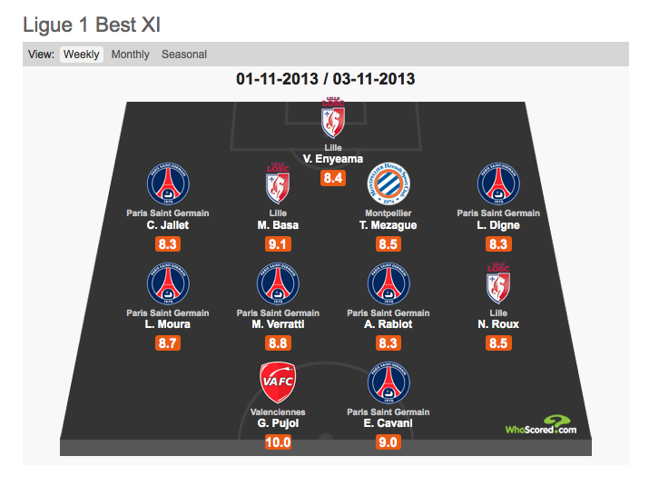 Vincent Enyeama makes French Ligue 1 team of the week