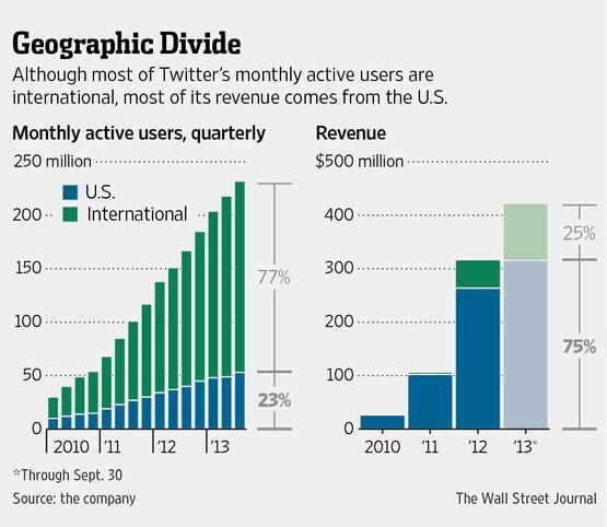 MT @WSJ 77% of #Twitter users are overseas. But most of its revenue comes from the U.S. http://t.co/22CeC0JqVw #TwitterIPO