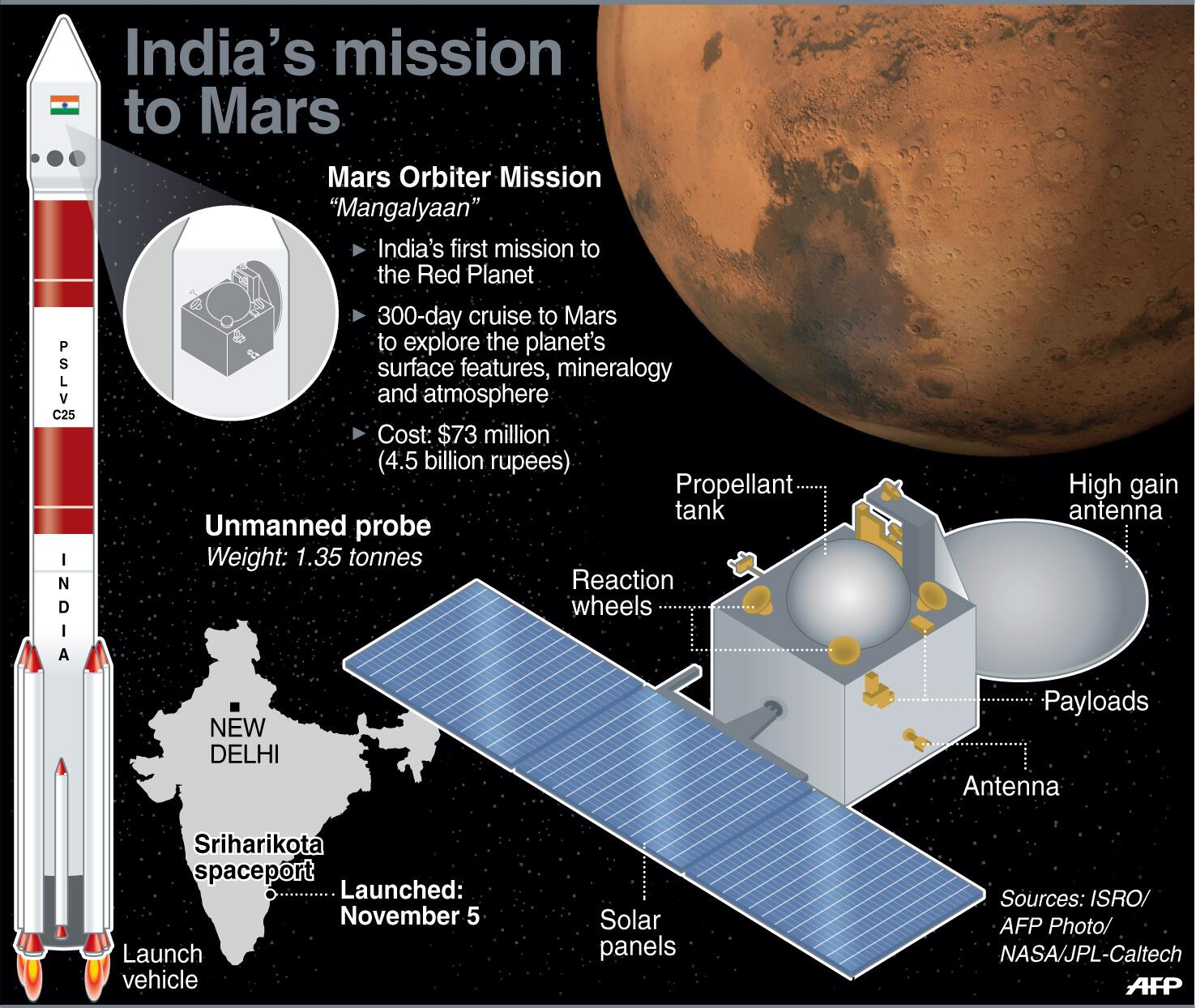 mars mission india creates history as mangalyaan - 768×647