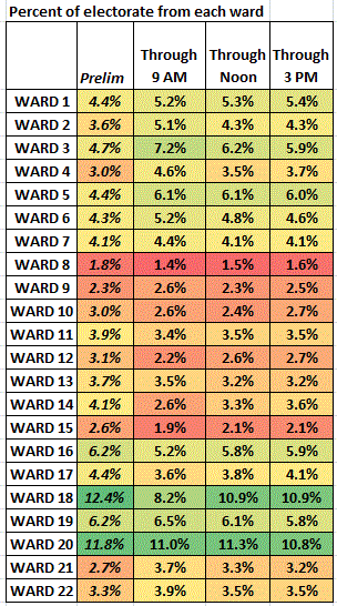 turnout by ward