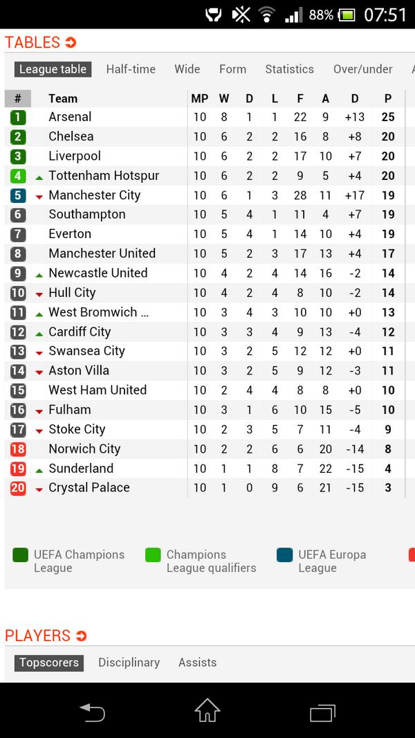 Nostra Pagina – Top Five Soccerway Epl