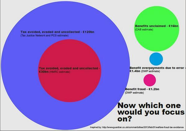 tax evasion versus tax avoidance