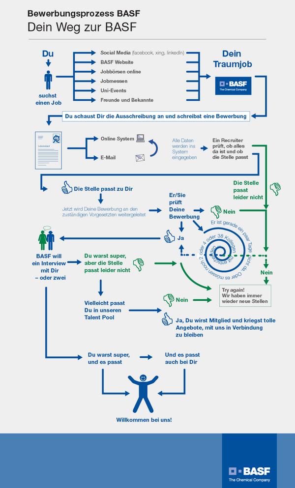 vdoe on twitter rt basfkarriere basf infografik zeigt den weg zur bewerbung httptcoien2ntonwc - Basf Bewerbung