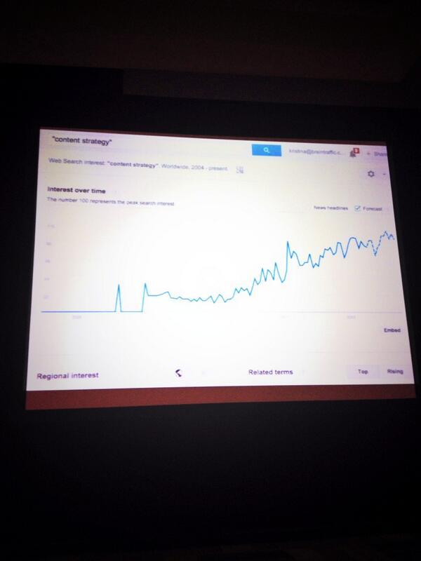 """Interest of """"content strategy"""" over time by @halvorson. #ConfabEDU http://t.co/inbcQHK3IX"""