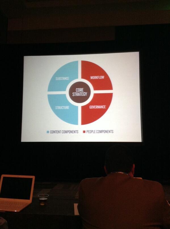 .@halvorson core strategy and @patrickjpowers head. #ConfabEDU http://t.co/8anfoOEtxv