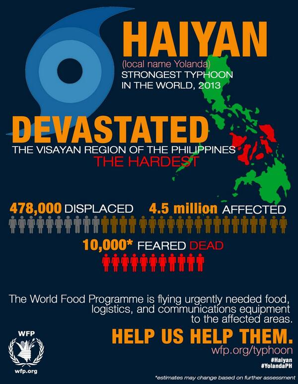 Here, in a nutshell, is what you need to know about the situation we're facing in Philippines after Typhoon #Haiyan: