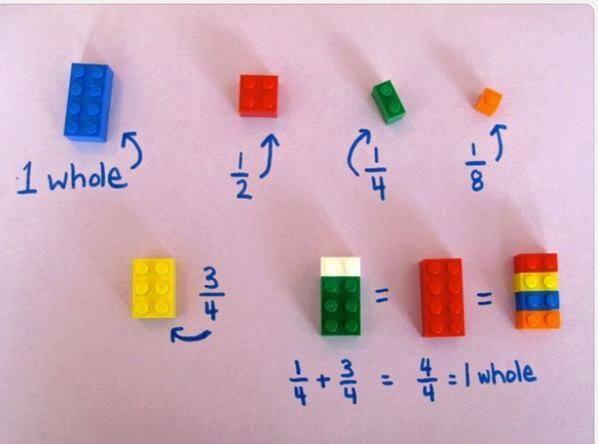 Twitter / dvandenbogaart: Lego in het (wiskunde)onderwijs ...