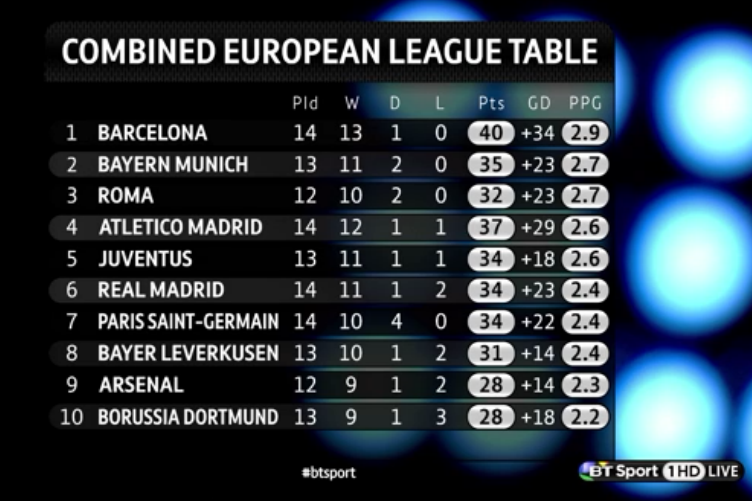 The combined european league table graphic barcelona 1st for League 3 table