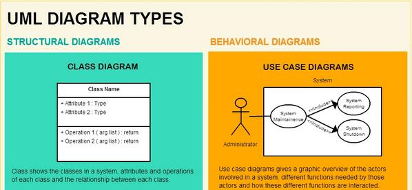 Creately on twitter learn all 14 types of uml diagram types with creately on twitter learn all 14 types of uml diagram types with this infographic httptsmhjxj6pvp uml infographic diagrams ccuart Image collections