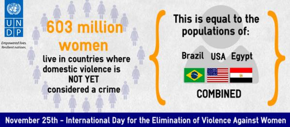 603 million women live where #domesticviolence is NOT a crime. That's equal to Egypt, USA & Brazil combined. #16days http://t.co/YlivbXRJDd