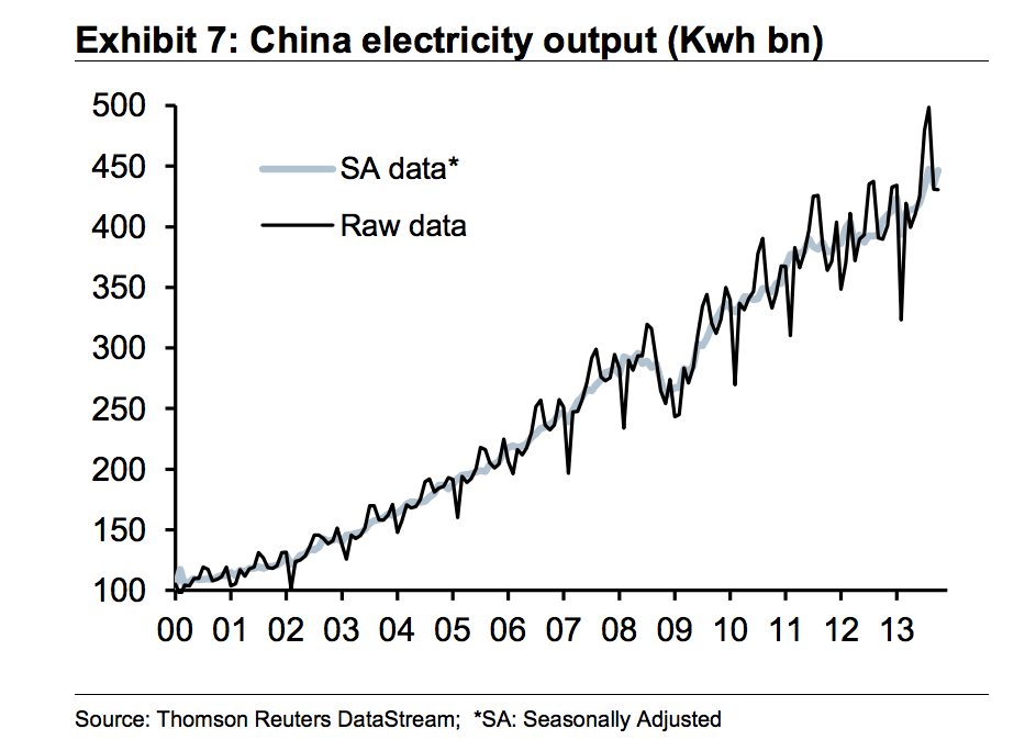 Twitter / MatthewPhillips: China electricity output, good ...