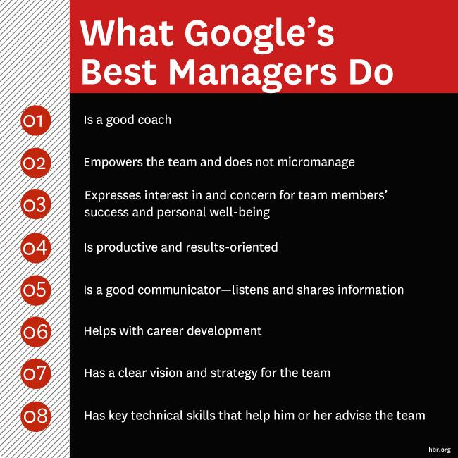 Twitter / HarvardBiz: .@google's best managers empower ...