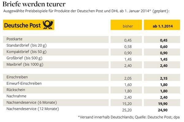 Briefporto 2021 Deutschland