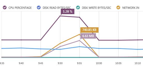 Resource Usage Graph